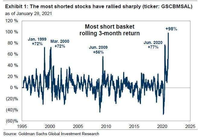 最被空的股票大漲 (圖表取自 Zero Hedge)