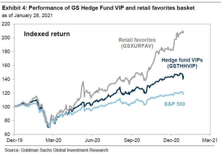 散戶從去年 3 月以來大勝 (圖表取自 Zero Hedge)