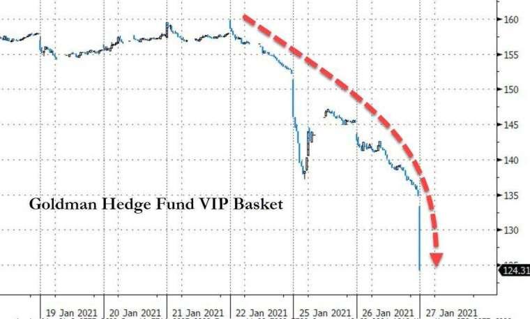 避險基金正面臨痛苦 (圖表取自 Zero Hedge)