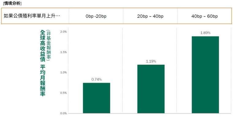 資料來源:Bloomberg,2000/12/31-2020/12/31,上述分析非對本基金之任何預測或保證。過去績效不代表未來收益之保證。高收益債仍有相關風險。