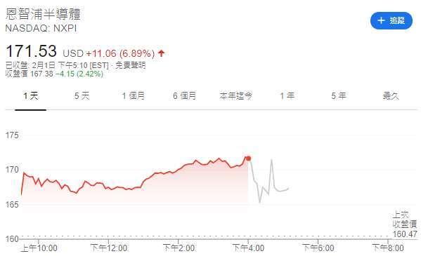 恩智浦股價日線圖 (圖: Google)