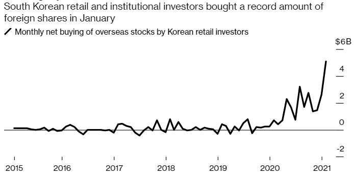 南韓投資人 1 月海外市場淨買入 50 億美元 (圖片:彭博社)