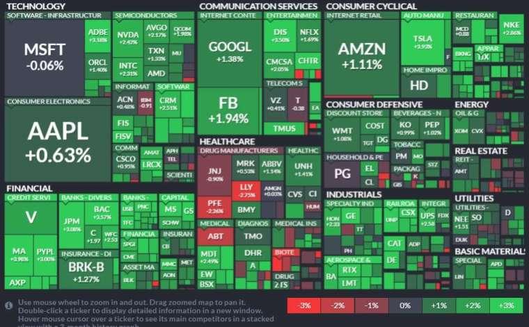 標普 11 大板塊集體上漲,金融、工業和非必需消費品領漲。(圖片:finviz)