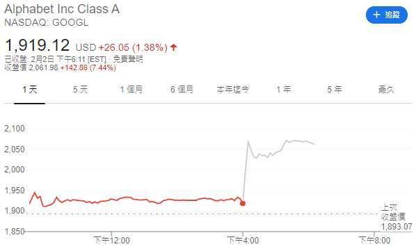谷歌股價日線圖 (圖: Google)