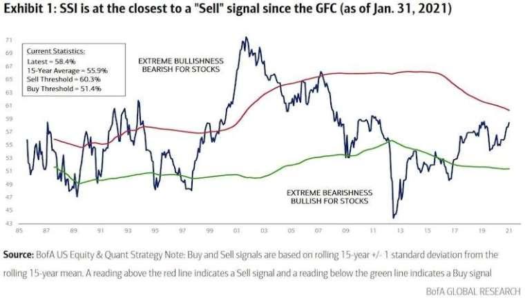 美銀賣出指標 (圖: 美銀)