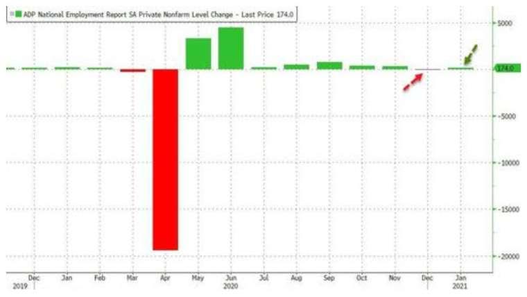 繼上月錄得 4 月以來首次下滑,美國 1 月小非農新增就業小幅回彈 (圖:Zerohedge)