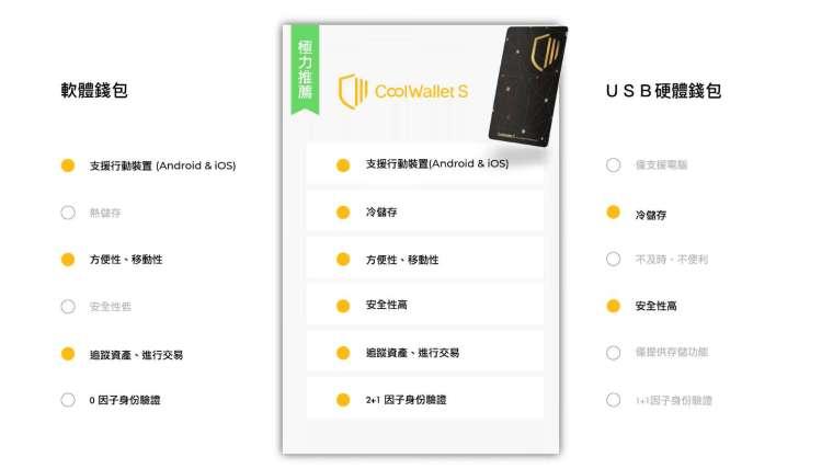 集市售冷錢包優點於一身,庫幣科技冷錢包 CoolWalletS 提供最完整的功能