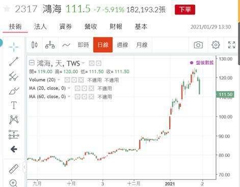 (圖二:鴻海股價日 K 線圖,鉅亨網)