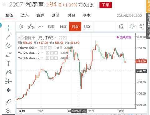 (圖四:和泰汽車股價周 K 線圖,鉅亨網)