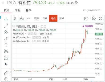 (圖六:特斯拉股價的飆揚,鉅亨網)