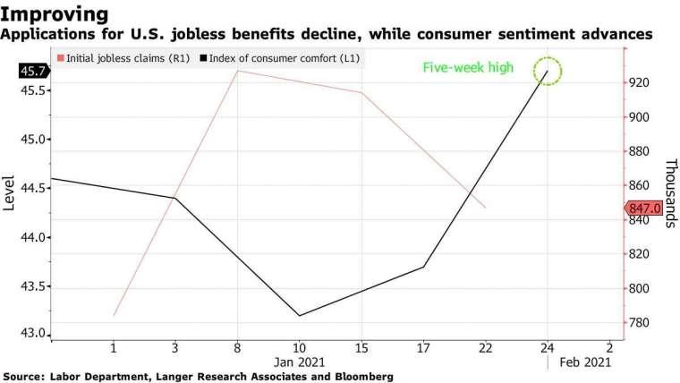 紅:初請失業金人數 黑:顧客舒適指數  圖片:Bloomberg