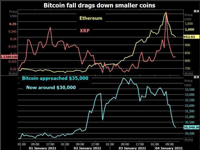 比特幣與其他小型虛擬貨幣走勢 (圖: Reuters)
