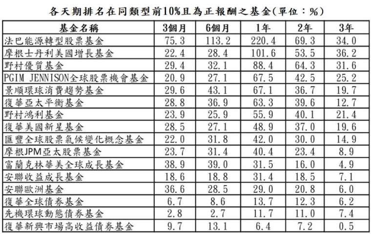 資料來源:晨星;資料日期:截至 2021/1/31;報酬率統一以美元計算,排名係依據晨星分類。