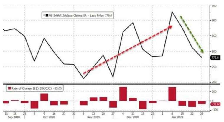 美國上周初領失業金下滑至 77.9 萬人 (圖:Zerohedge)