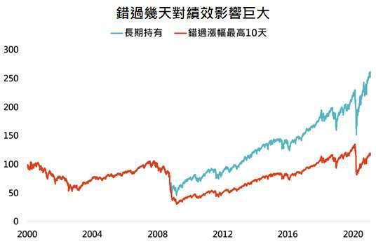 資料來源:Bloomberg,「鉅亨買基金」整理,採標普 500 指數,資料日期: 2021/2/3。此資料僅為歷史數據模擬回測,不為未來投資獲利之保證,在不同指數走勢、比重與期間下,可能得到不同數據結果。