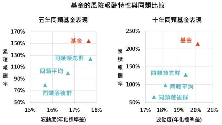 資料來源:MorningStar,「鉅亨買基金」整理,資料截止 2021/1/31,年化績效統一以新台幣計算。同類基金為台灣核備可銷售之中國基金主級別。此資料僅為歷史數據模擬回測,不為未來投資獲利之保證,在不同指數走勢、比重與期間下,可能得到不同數據結果。