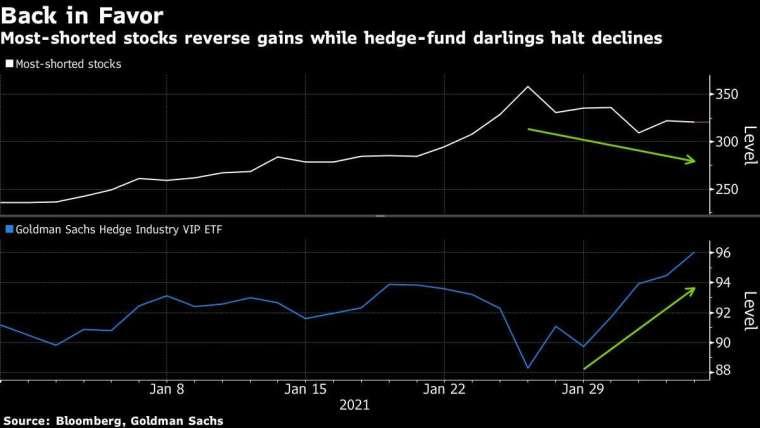 基金大舉增加股市曝險 (圖表取自彭博)