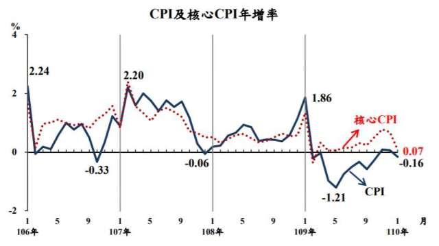 我國1月CPI轉負成長。(圖:主計總處提供)