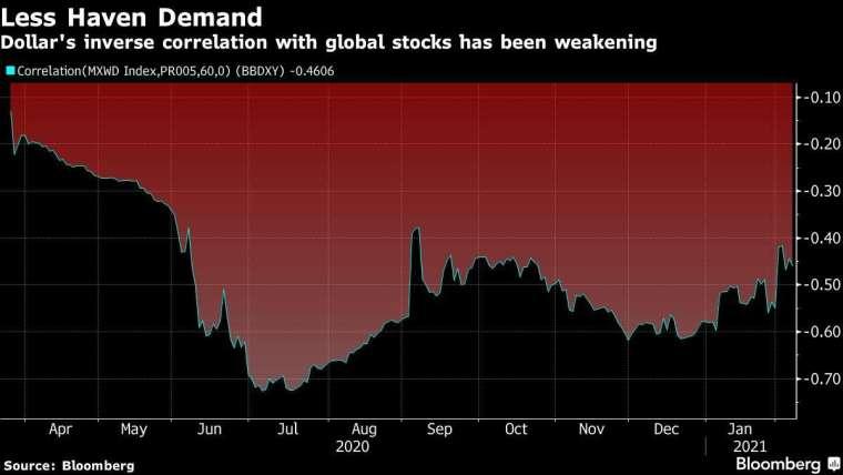 美元與全球股市相關度 (圖片:Bloomberg)