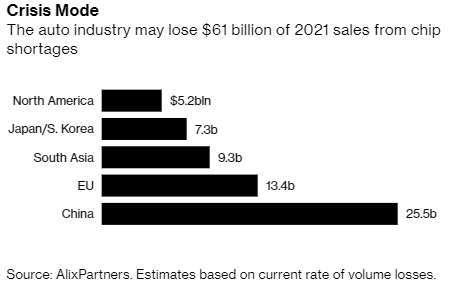 車用晶片短缺全球車廠損失規模 (圖: Bloomberg)