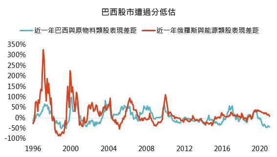 資料來源:Bloomberg,「鉅亨買基金」整理,皆採 MSCI 系列指數,2021/2/4。