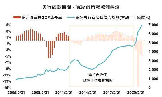 資料來源:Bloomberg,「鉅亨買基金」整理,2021/2/4。
