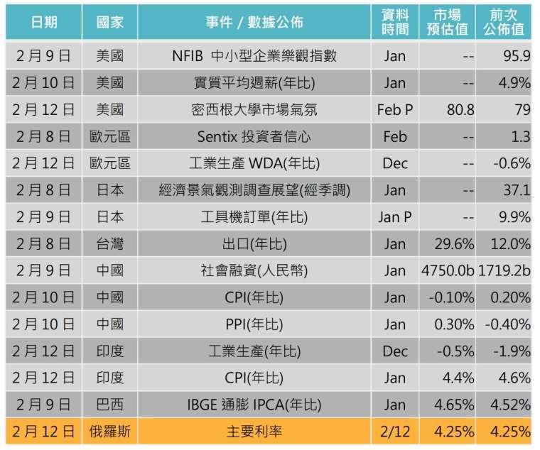 資料來源: Bloomberg,「鉅亨買基金」整理,2021/2/4。