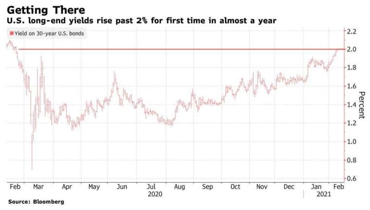 長天期公債殖利率通常被拿來衡量一國的景氣通膨狀況 (圖:Bloomberg)