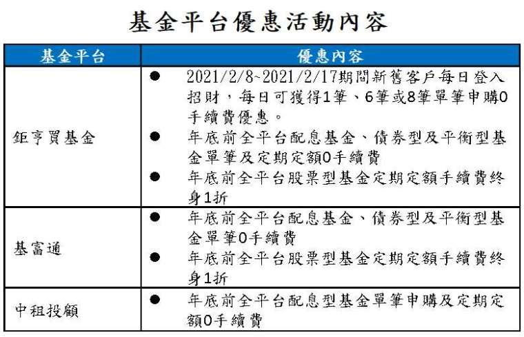 資料來源:各基金平台網站;資料日期:2021/2/8