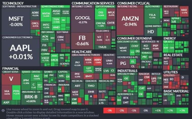 標普 11 大板塊僅公用事業領跌,能源、金融和資訊科技股領漲。(圖片:finviz)