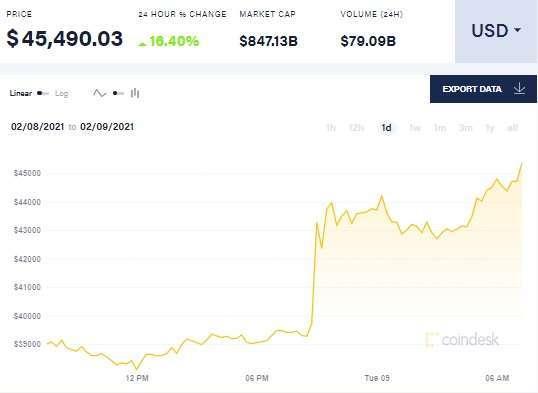 比特幣價格走勢。來源: CoinDesk