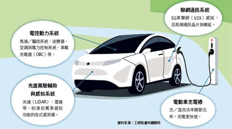 化合物半導體具備耐高溫、高電壓、高頻率特性,未來在電動自駕車將有多元應用。