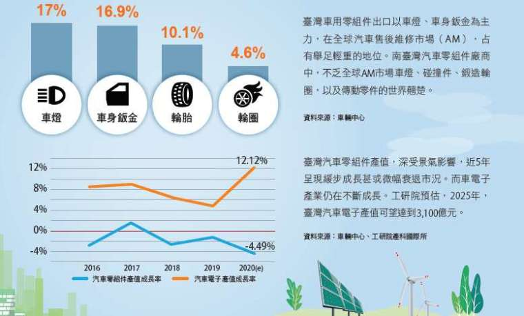 臺灣 2019 年主要車用零組件出口比重。