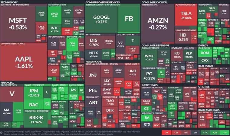 標普類股表現,科技股、公用事業、房地產類股下跌;能源、金融類股上漲。(圖: Finviz)