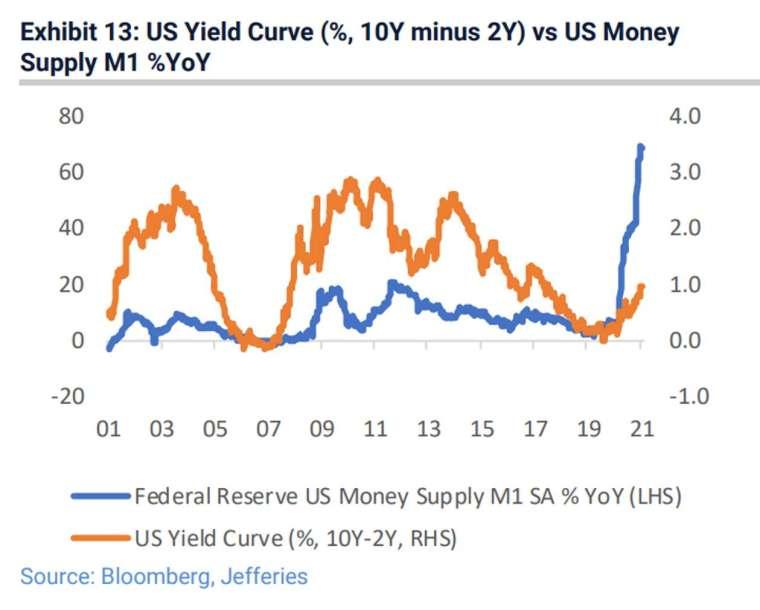 美債殖利率曲線與美國 M1 貨幣供給量圖(圖:Jefferies )