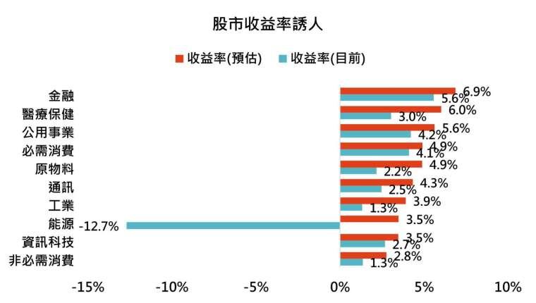 資料來源:Bloomberg,「鉅亨買基金」整理,採標普 500 各產業指數,預估收益率為預估今年 EPS 除以目前股價,2021/2/16。