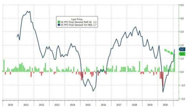 藍線:美國 PPI 年增率,綠線:美國 PPI 月增率 (圖:Zerohedge)