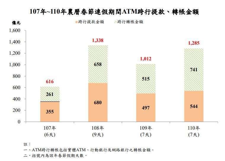 資料來源:中央銀行