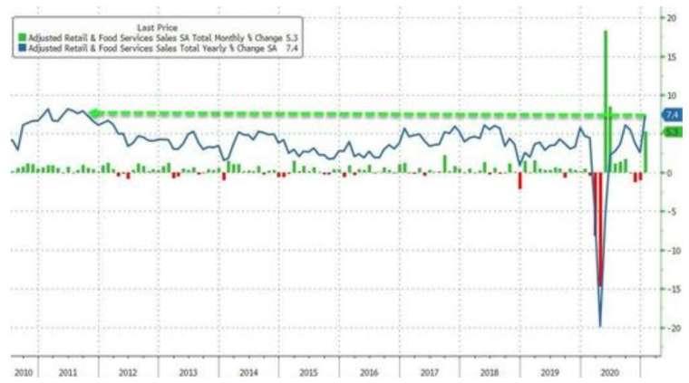 綠線:美國零售銷售月增率,藍線:零售銷售年增率 (圖:Zerohedge)
