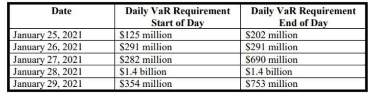 Robinhood 事件期間提供抵押品資料 (圖: 眾議院金融服務委員會)