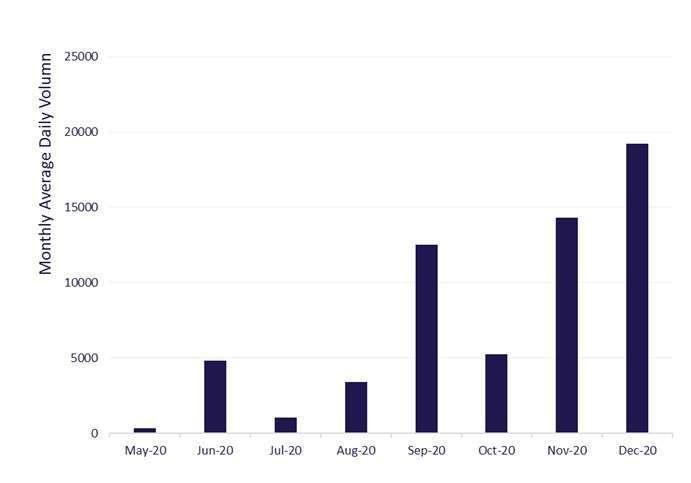 上述統計數據截至 2020 年 12 月 31 日