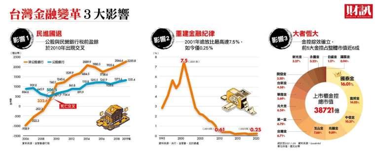 台灣金融變革三大影響。(圖:財訊提供)