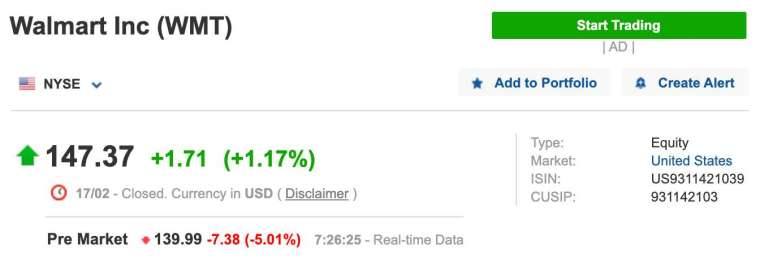 沃爾瑪盤前一度挫逾 5%(圖:Investing.com)