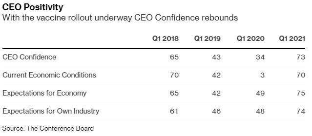 美國企業 CEO 信心指數 (圖: Bloomberg)