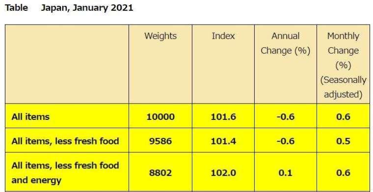 日本 2021 年 1 月 CPI (圖片來源:日本總務省)