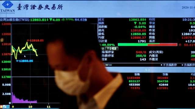 股王獨木難撐 台股跌83點收16341點 周線仍收連二紅。(圖:AFP)