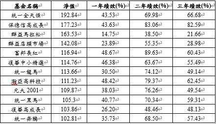 資料來源:晨星,僅取主級別,淨值統計至 2021/2/18,基金績效統計至 2021/1/31