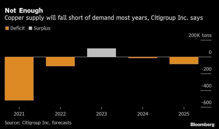 花旗集團預計今年的銅供需缺口約在 50 萬噸左右 圖片:Bloomberg