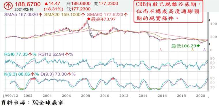 圖、CRB 指數長期月 K 線圖