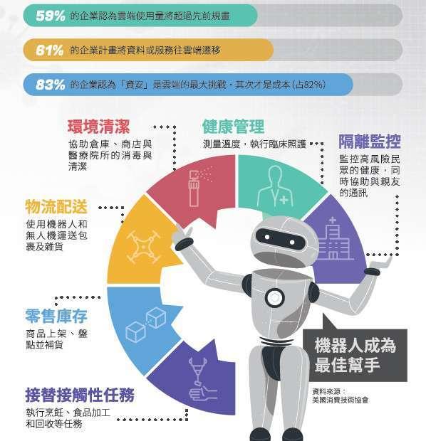 機器人成為最佳幫手(資料來源:美國消費技術協會)。